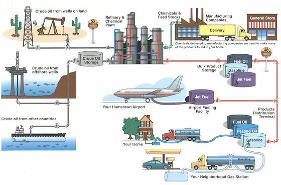 PipelineTrasportation